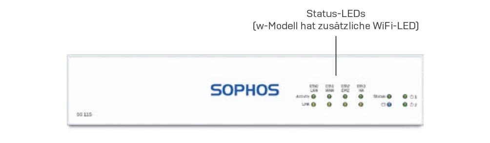 sophos-sg-series-desktop-appliances-brna-3-min