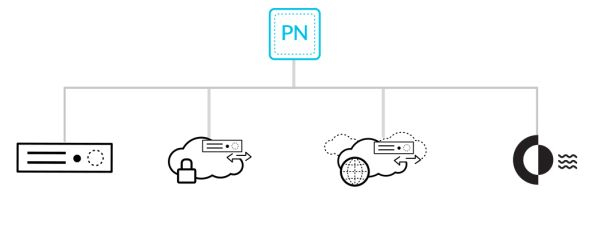 Palo Alto Networks Panorama VM Management Software