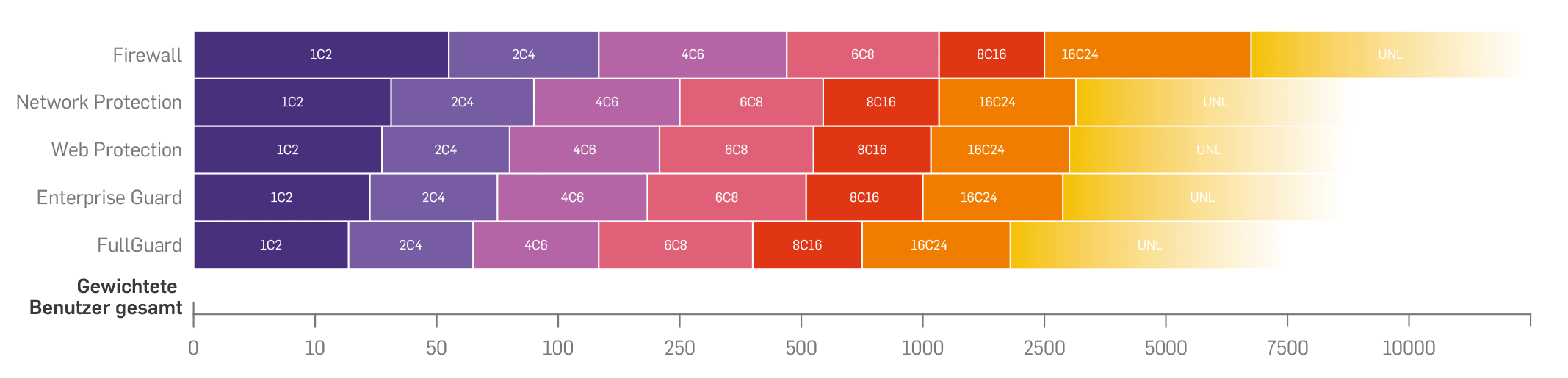 Sophos Sizing Guide XG Firewall – XG Series Appliances | UTMshop