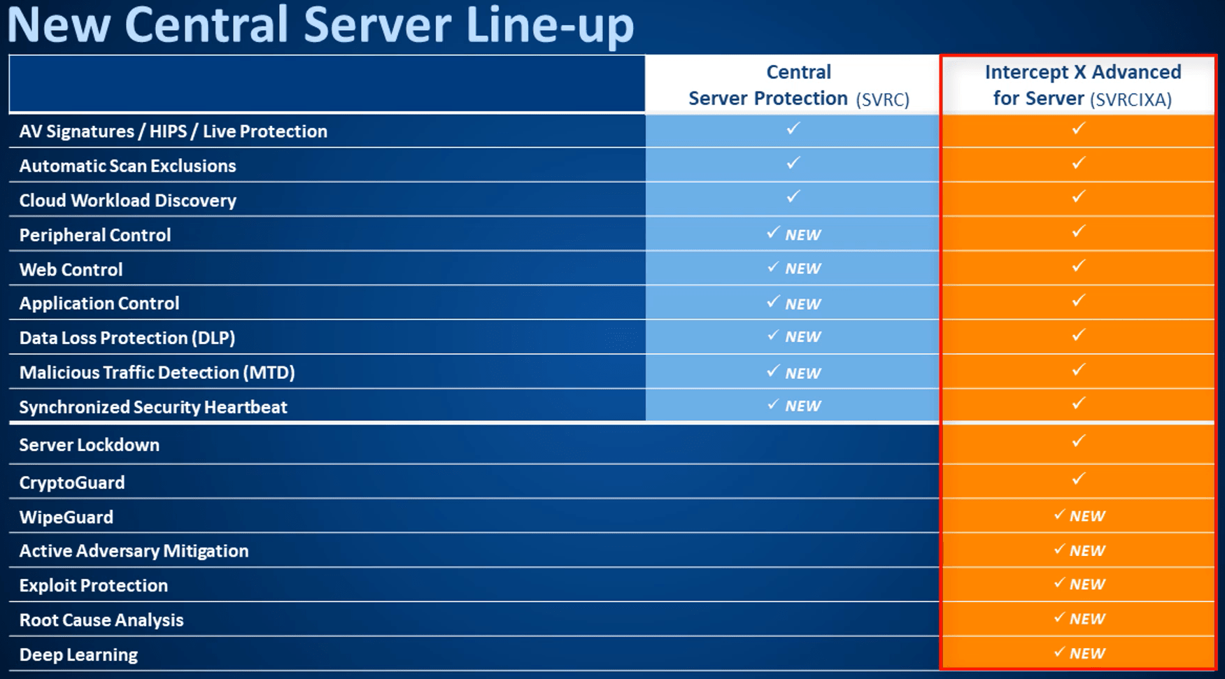 new-central-server-line-up-min