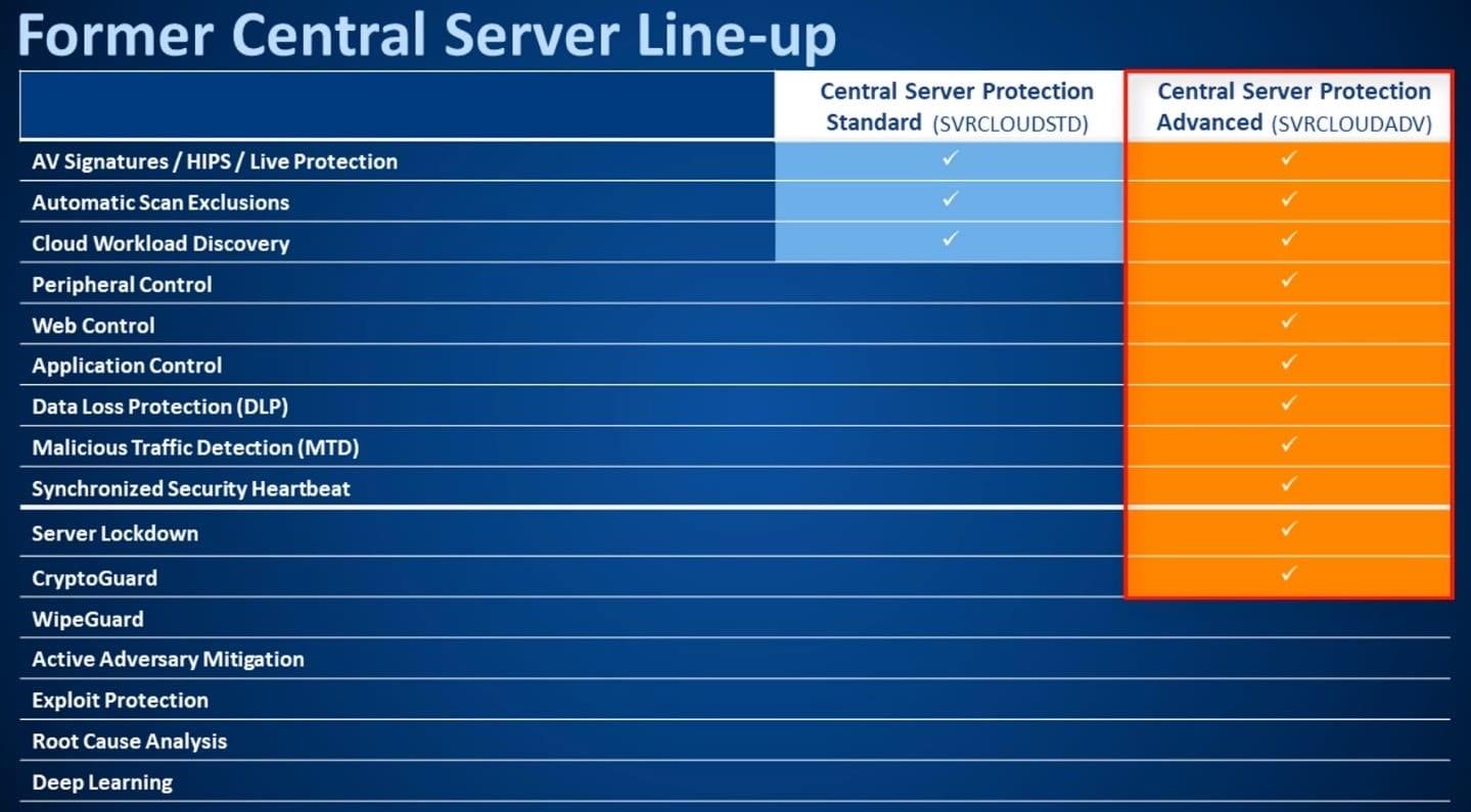 central-server-line-up-min